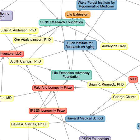 A connectivity map based on scientific grants for terms, scientists and institutions in the field of aging